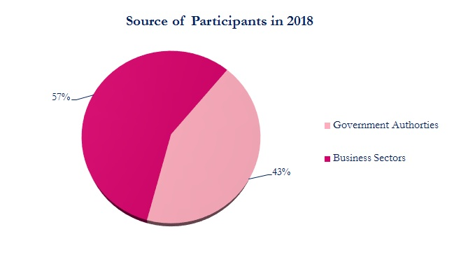 Source of Participants in 2018